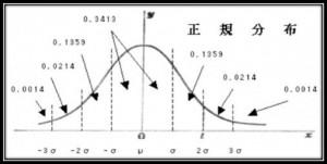 図1_正規分布